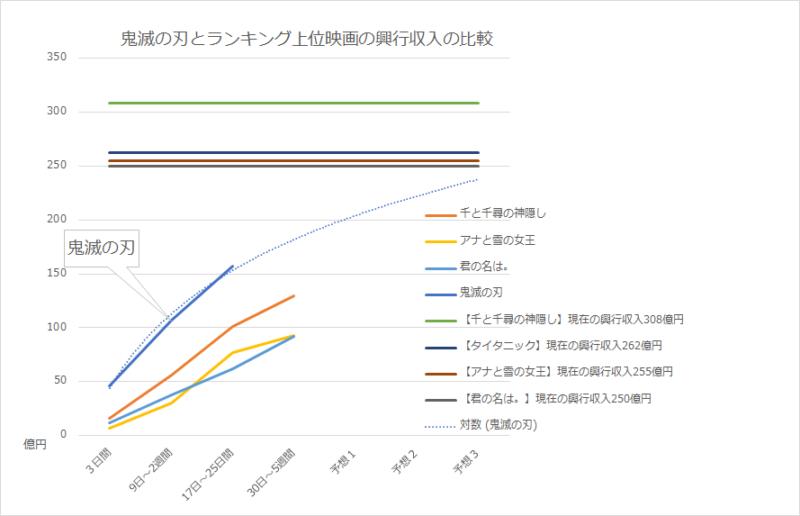 鬼滅の刃映画興行収入比較予想表